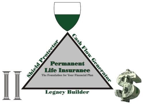 Permanent Whole Life Insurance