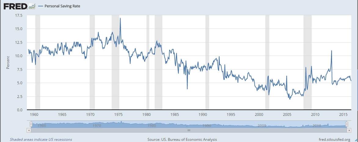 personal savings rate