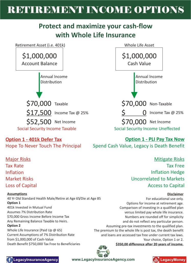 Retirement Income Options